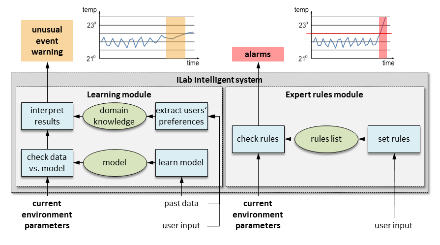 iLab System Overview
